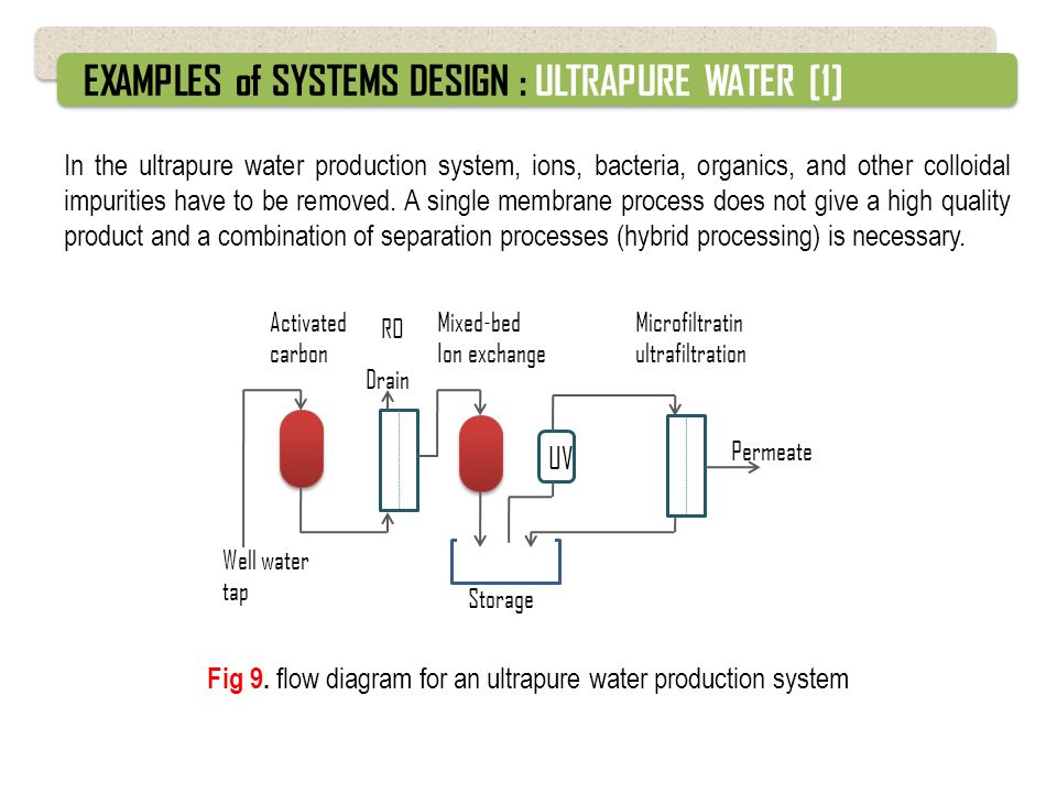 EXAMPLES of SYSTEMS DESIGN : ULTRAPURE WATER [1]